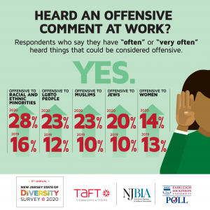 Taft Communications diversity survey